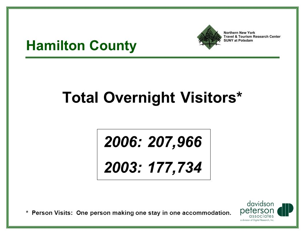 Total Overnight Visitors* 2006: 207, : 177,734 * Person Visits: One person making one stay in one accommodation.