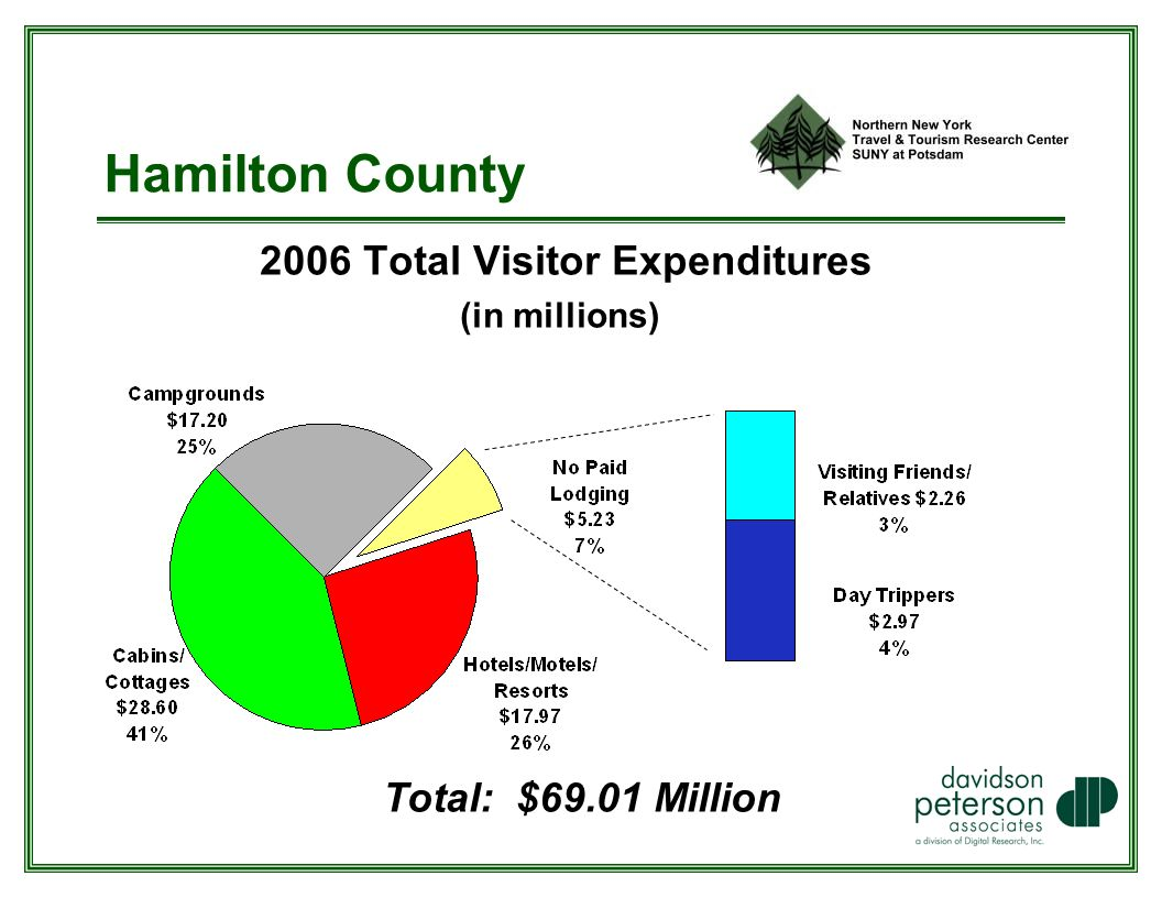 Hamilton County 2006 Total Visitor Expenditures (in millions) Total: $69.01 Million