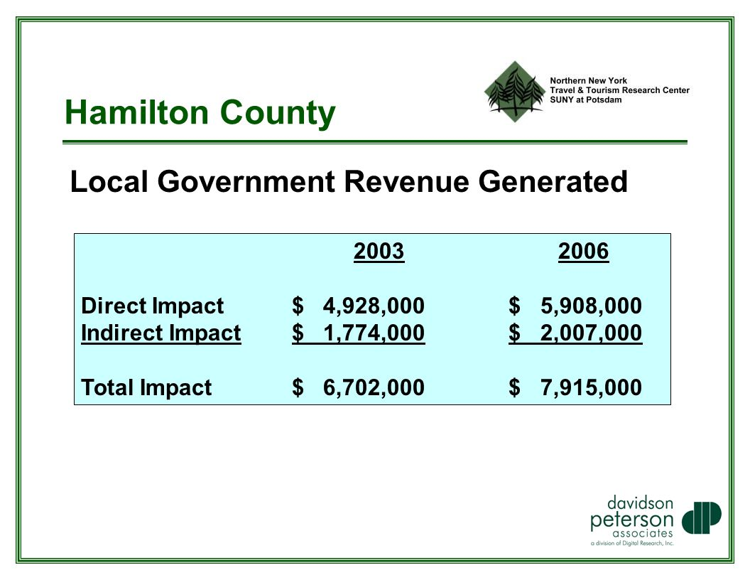 Hamilton County Local Government Revenue Generated Direct Impact $ 4,928,000 $ 5,908,000 Indirect Impact $ 1,774,000 $ 2,007,000 Total Impact $ 6,702,000 $ 7,915,000
