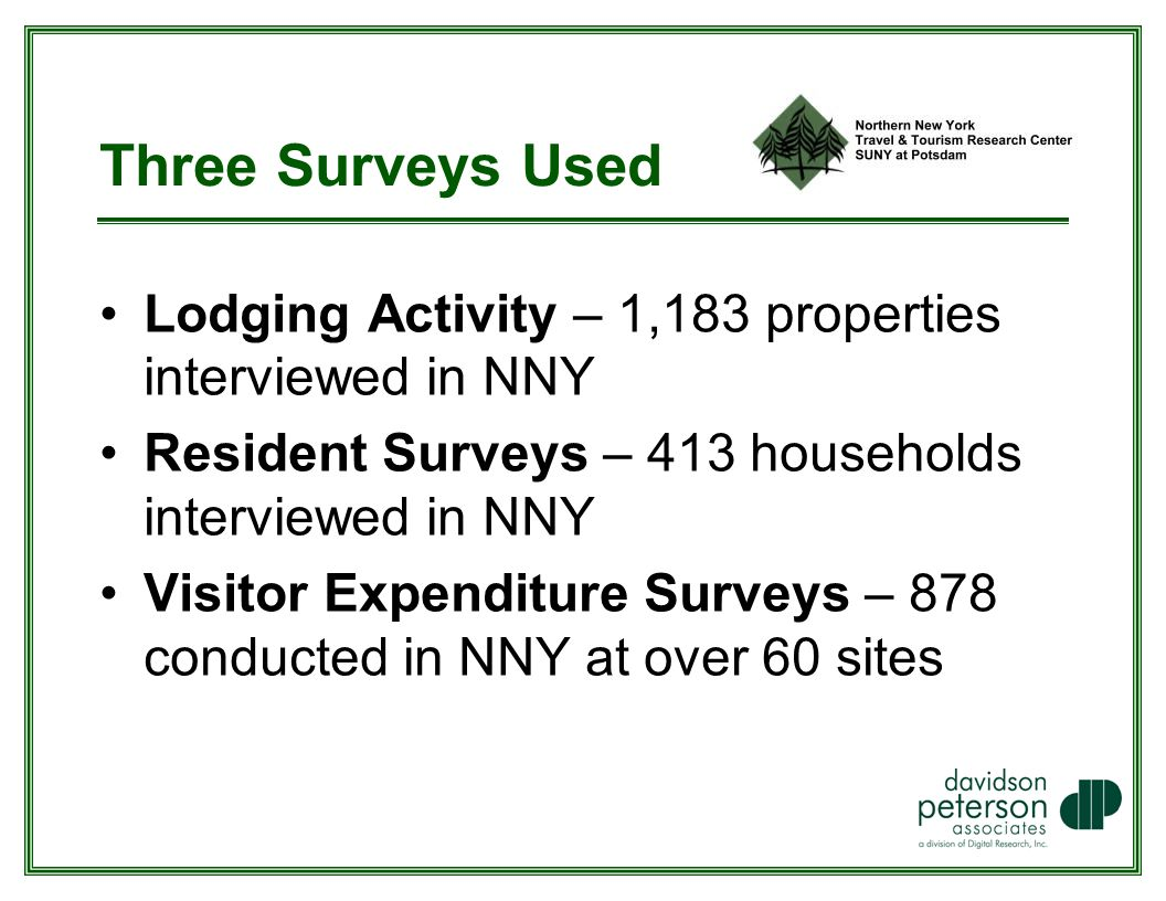 Three Surveys Used Lodging Activity – 1,183 properties interviewed in NNY Resident Surveys – 413 households interviewed in NNY Visitor Expenditure Surveys – 878 conducted in NNY at over 60 sites
