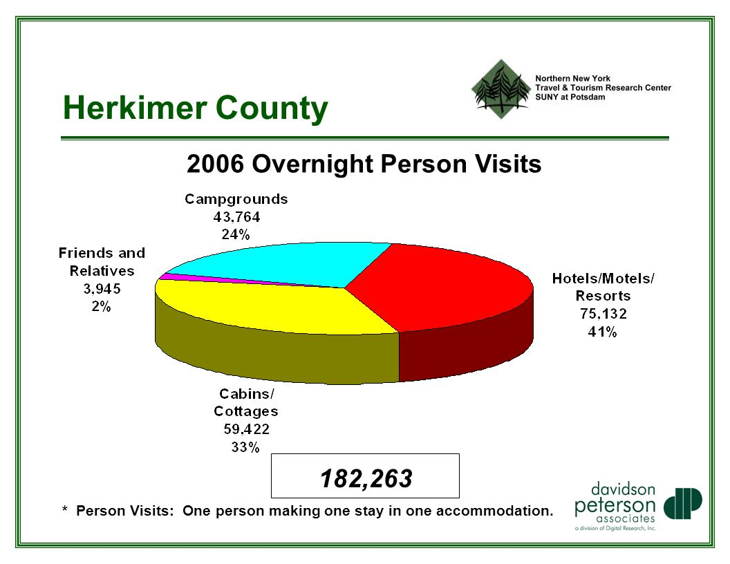 Herkimer County 2006 Overnight Person Visits * Person Visits: One person making one stay in one accommodation.