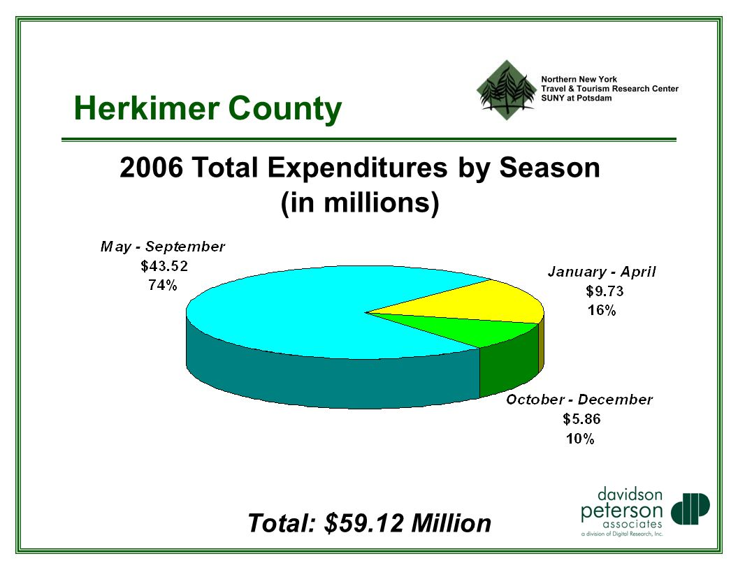 Herkimer County 2006 Total Expenditures by Season (in millions) Total: $59.12 Million