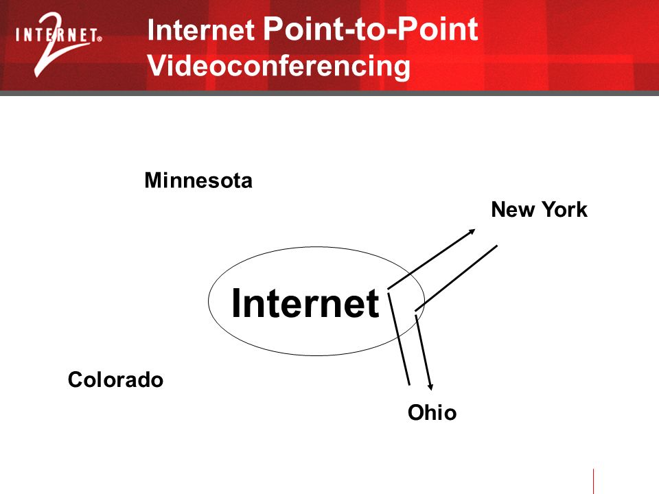 Internet Point-to-Point Videoconferencing Ohio New York Minnesota Colorado Internet