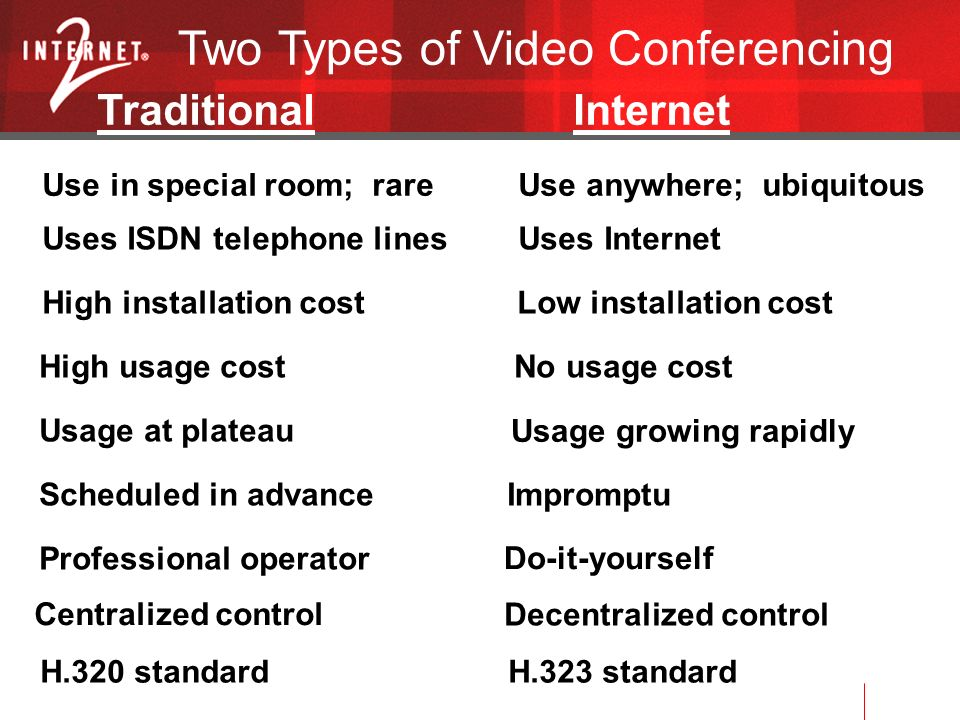 Two Types of Video Conferencing Traditional Internet Use in special room; rare Use anywhere; ubiquitous Uses ISDN telephone lines Uses Internet High installation cost Low installation cost High usage cost No usage cost Usage at plateau Usage growing rapidly Scheduled in advance Impromptu Professional operator Do-it-yourself Centralized control Decentralized control H.320 standard H.323 standard