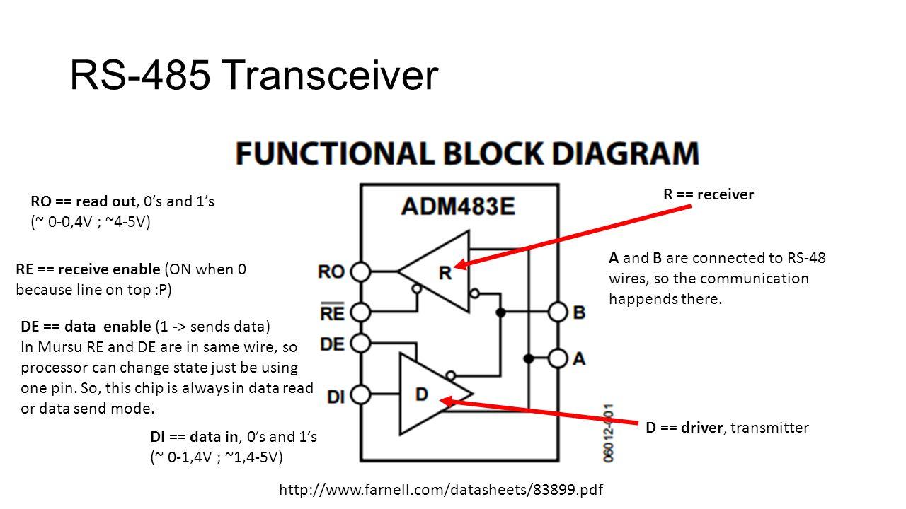 Baseboard Aavikkomursu 7.2. Aavikkomursu Micro- controller Extension