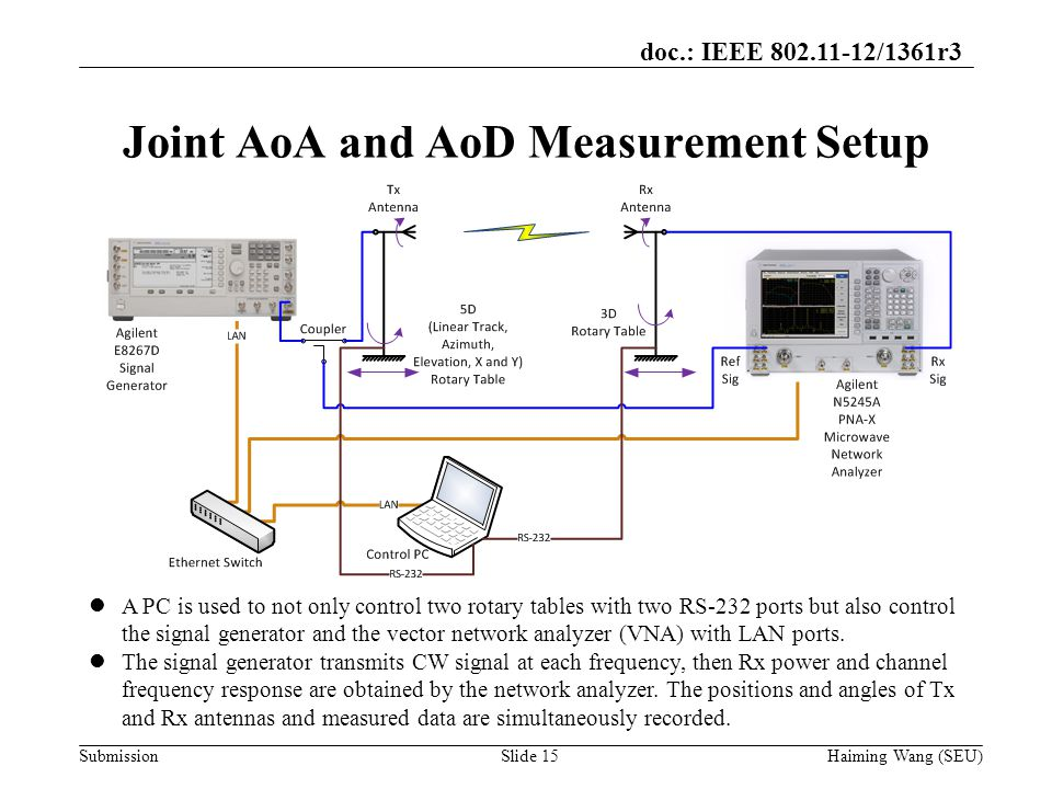 doc.: IEEE /1361r3 Submission Joint AoA and AoD Measurement Setup Haiming Wang (SEU)Slide 15 A PC is used to not only control two rotary tables with two RS-232 ports but also control the signal generator and the vector network analyzer (VNA) with LAN ports.