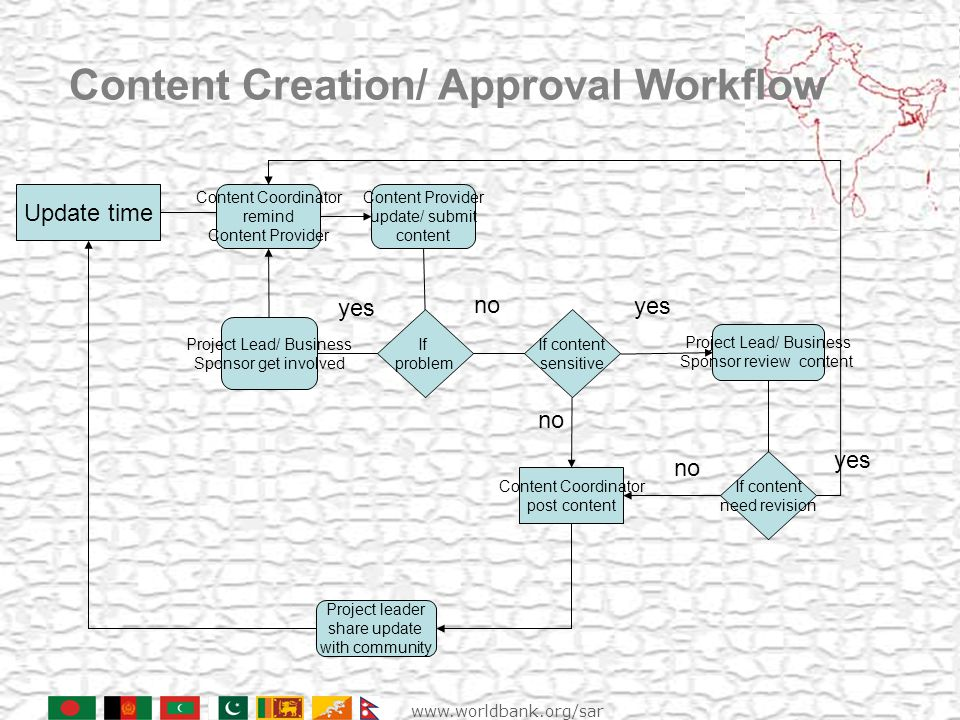 Content Creation/ Approval Workflow Update time Content Coordinator remind Content Provider no yes Content Coordinator post content Project Lead/ Business Sponsor review content Project leader share update with community Content Provider update/ submit content If content sensitive yes no If content need revision no yes If problem Project Lead/ Business Sponsor get involved