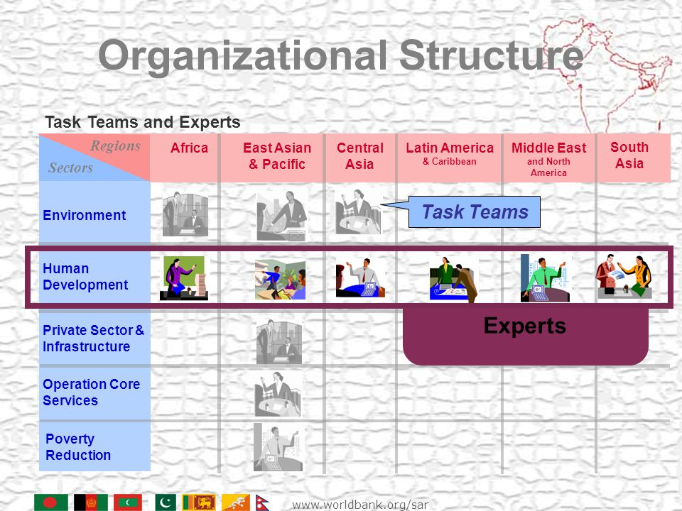 Environment Organizational Structure AfricaCentral Asia Latin America & Caribbean Middle East and North America South Asia Private Sector & Infrastructure Task Teams and Experts East Asian & Pacific Operation Core Services Human Development Poverty Reduction Regions Sectors Task Teams Experts