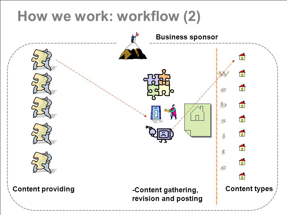 How we work: workflow (2) Content providing -Content gathering, revision and posting Content types Business sponsor