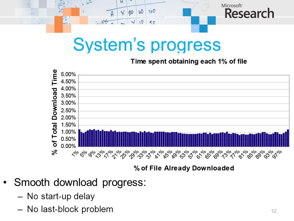 System's progress 12 Smooth download progress: –No start-up delay –No last-block problem
