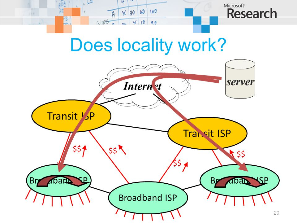 Does locality work 20 Transit ISP Broadband ISP $$ server Internet