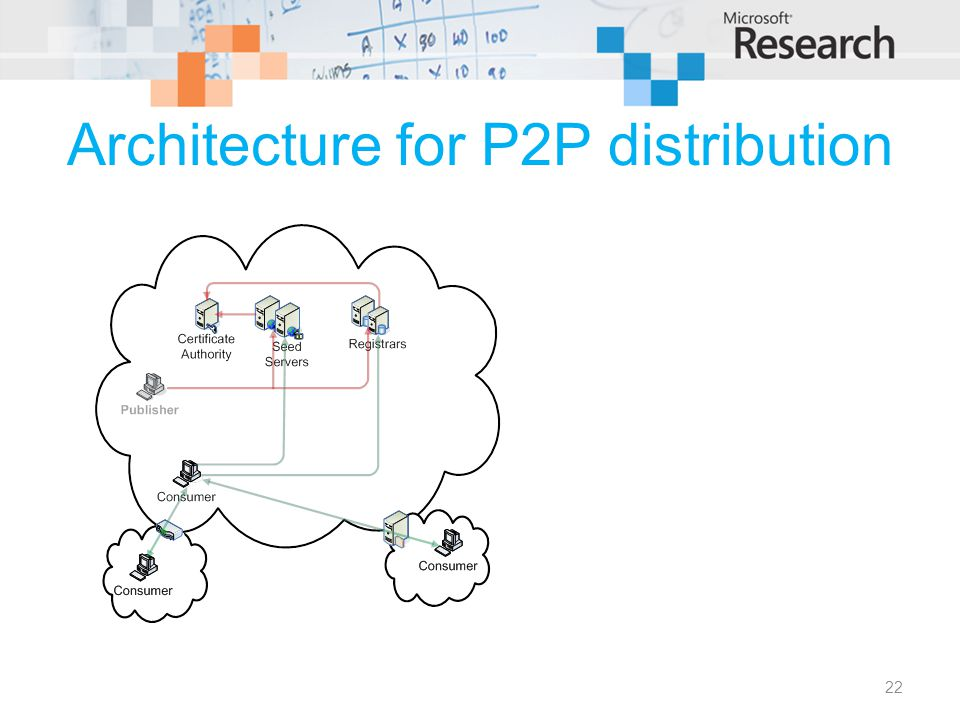 Architecture for P2P distribution 22