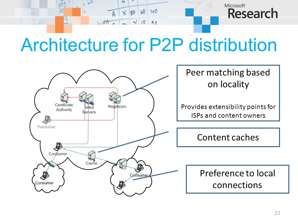 Architecture for P2P distribution 23 Peer matching based on locality Provides extensibility points for ISPs and content owners Content caches Preference to local connections