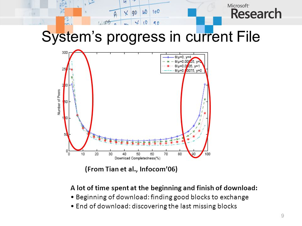 System's progress in current File Swarming systems 9 (From Tian et al., Infocom'06) A lot of time spent at the beginning and finish of download: Beginning of download: finding good blocks to exchange End of download: discovering the last missing blocks