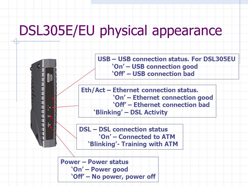 DSL305E/EU physical appearance Eth/Act – Ethernet connection status.