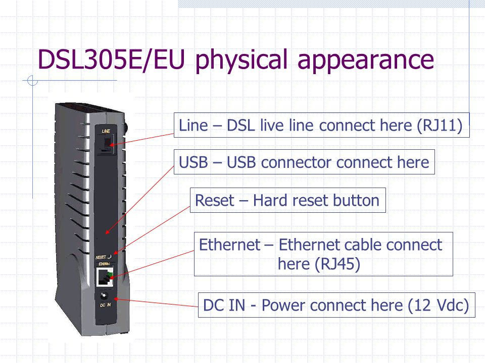 DSL305E/EU physical appearance Line – DSL live line connect here (RJ11) Reset – Hard reset button Ethernet – Ethernet cable connect here (RJ45) DC IN - Power connect here (12 Vdc) USB – USB connector connect here