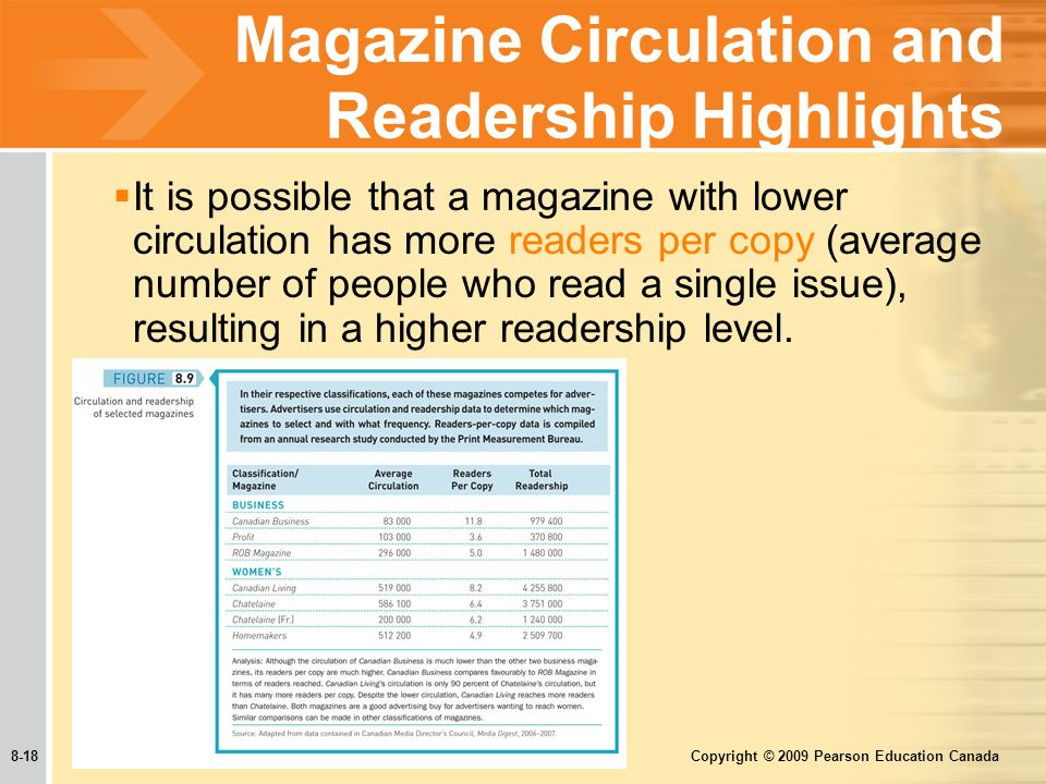 8-18 Copyright © 2009 Pearson Education Canada Magazine Circulation and Readership Highlights  It is possible that a magazine with lower circulation has more readers per copy (average number of people who read a single issue), resulting in a higher readership level.