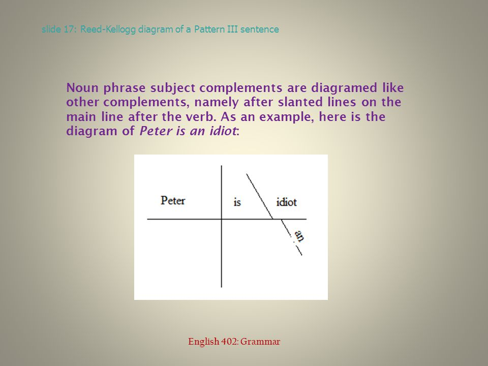 Verb patterns and the be patterns ed mccorduck english 402 grammar 17 slide 17 reed kellogg diagram of a pattern iii sentence english 402 grammar noun phrase subject complements are diagramed like other complements ccuart Images