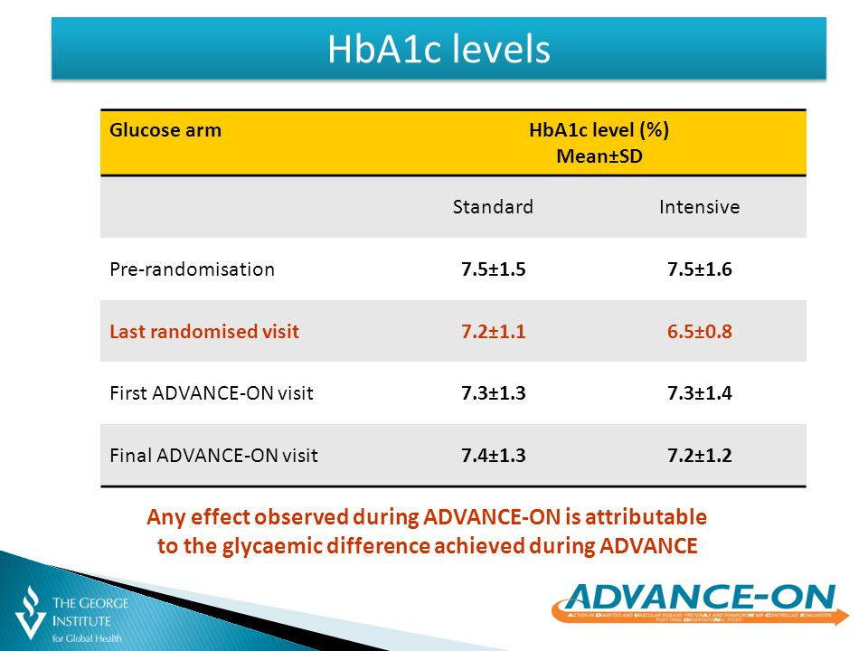 HbA1c level (%) Mean±SD StandardIntensive Pre-randomisation7.5±1.57.5±1.6 Last randomised visit7.2±1.16.5±0.8 First ADVANCE-ON visit7.3±1.37.3±1.4 Final ADVANCE-ON visit7.4±1.37.2±1.2 HbA1c levels Any effect observed during ADVANCE-ON is attributable to the glycaemic difference achieved during ADVANCE