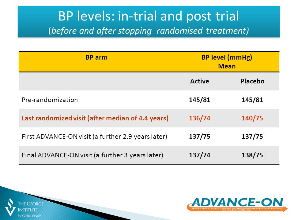 BP levels: in-trial and post trial (before and after stopping randomised treatment) BP armBP level (mmHg) Mean ActivePlacebo Pre-randomization145/81 Last randomized visit (after median of 4.4 years)136/74140/75 First ADVANCE-ON visit (a further 2.9 years later)137/75 Final ADVANCE-ON visit (a further 3 years later)137/74138/75