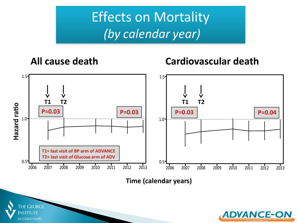 Effects on Mortality (by calendar year)