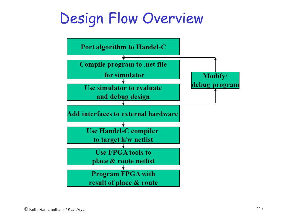 © Krithi Ramamritham / Kavi Arya 115 Design Flow Overview Port algorithm to Handel-C Compile program to.net file for simulator Use simulator to evaluate and debug design Add interfaces to external hardware Use Handel-C compiler to target h/w netlist Use FPGA tools to place & route netlist Program FPGA with result of place & route Modify/ debug program