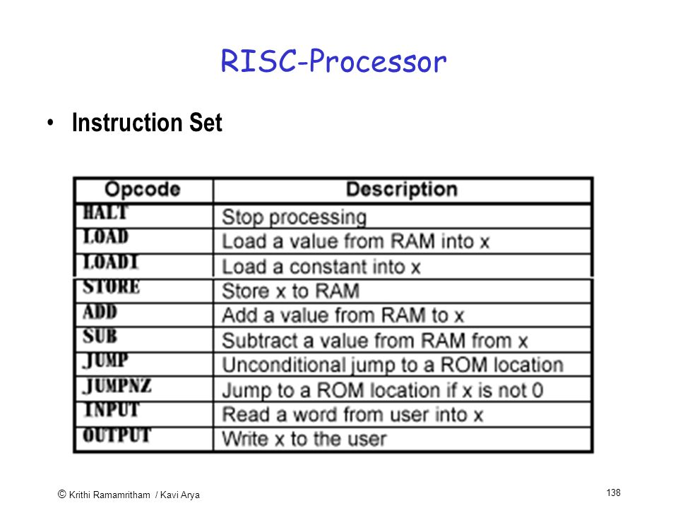 © Krithi Ramamritham / Kavi Arya 138 RISC-Processor Instruction Set