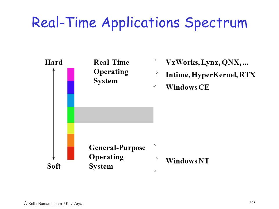 © Krithi Ramamritham / Kavi Arya 208 Real-Time Applications Spectrum Hard Soft Real-Time Operating System General-Purpose Operating System VxWorks, Lynx, QNX,...