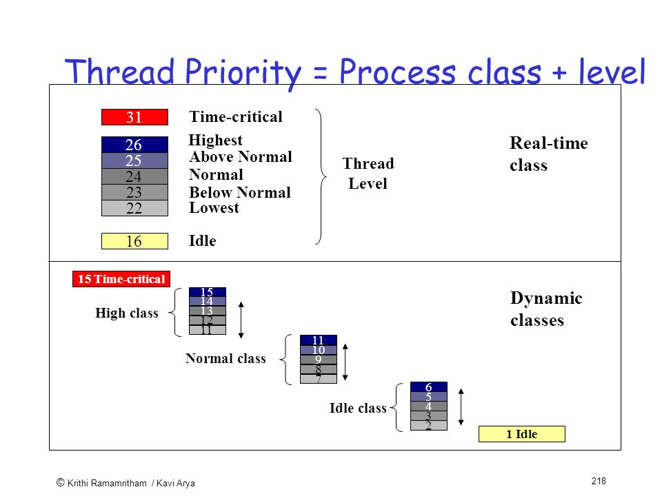 © Krithi Ramamritham / Kavi Arya 218 Thread Priority = Process class + level Real-time class Idle Above Normal Normal Below Normal Lowest Highest 31 Time-critical Dynamic classes 15 Time-critical High class 1 Idle Normal class Idle class Thread Level