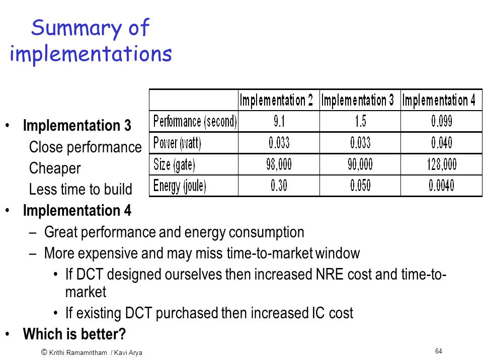 © Krithi Ramamritham / Kavi Arya 64 Summary of implementations Implementation 3 Close performance Cheaper Less time to build Implementation 4 –Great performance and energy consumption –More expensive and may miss time-to-market window If DCT designed ourselves then increased NRE cost and time-to- market If existing DCT purchased then increased IC cost Which is better
