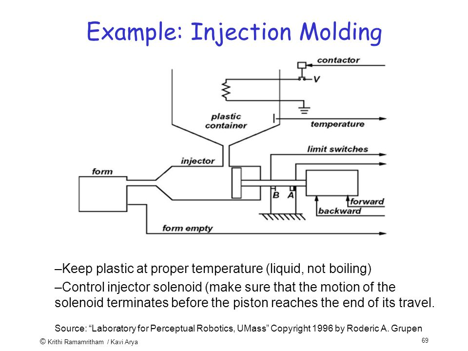 © Krithi Ramamritham / Kavi Arya 69 Example: Injection Molding –Keep plastic at proper temperature (liquid, not boiling) –Control injector solenoid (make sure that the motion of the solenoid terminates before the piston reaches the end of its travel.