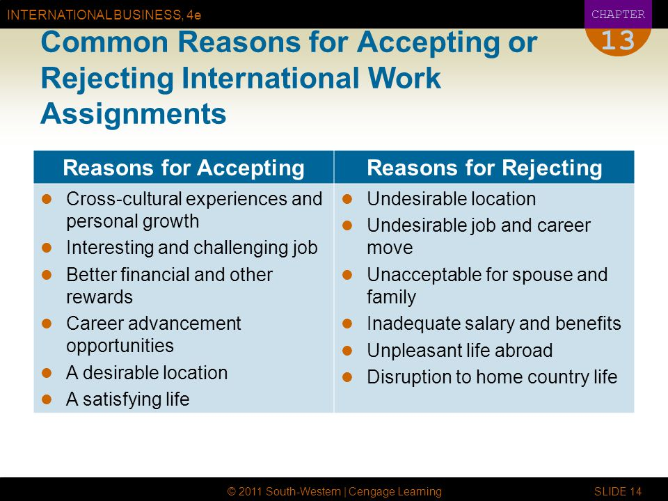 INTERNATIONAL BUSINESS, 4e CHAPTER © 2011 South-Western | Cengage Learning SLIDE Common Reasons for Accepting or Rejecting International Work Assignments Reasons for AcceptingReasons for Rejecting Cross-cultural experiences and personal growth Interesting and challenging job Better financial and other rewards Career advancement opportunities A desirable location A satisfying life Undesirable location Undesirable job and career move Unacceptable for spouse and family Inadequate salary and benefits Unpleasant life abroad Disruption to home country life