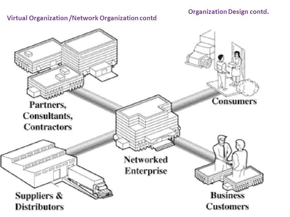 Virtual Organization /Network Organization contd Organization Design contd.