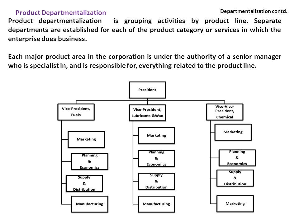 Product departmentalization is grouping activities by product line. Separate departments are established for each of the product category or services