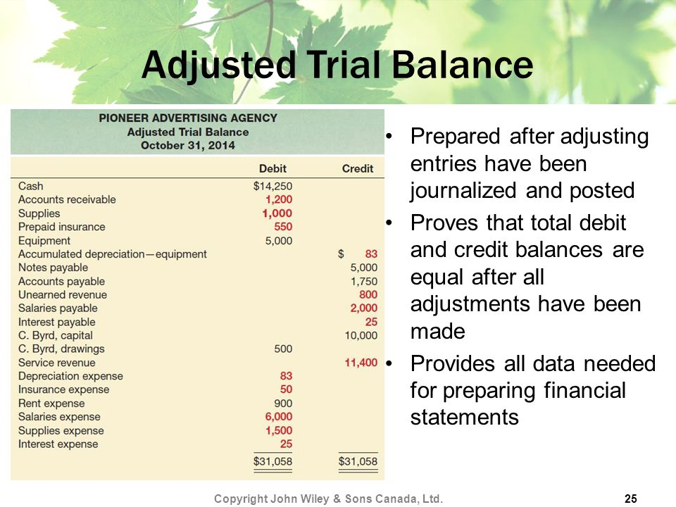 Adjusted Trial Balance Prepared after adjusting entries have been journalized and posted Proves that total debit and credit balances are equal after all adjustments have been made Provides all data needed for preparing financial statements Copyright John Wiley & Sons Canada, Ltd.