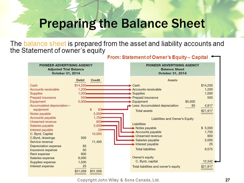 Preparing the Balance Sheet Copyright John Wiley & Sons Canada, Ltd.