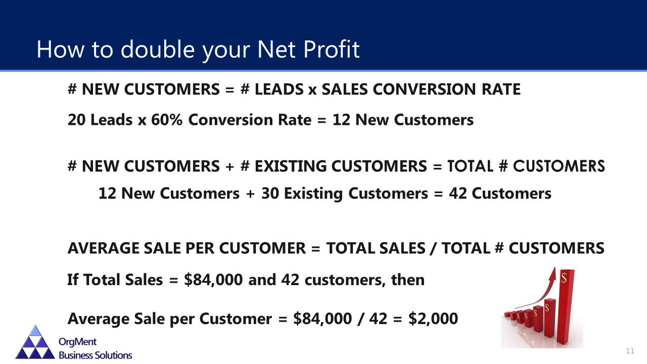 # NEW CUSTOMERS + # EXISTING CUSTOMERS = TOTAL # CUSTOMERS AVERAGE SALE PER CUSTOMER = TOTAL SALES / TOTAL # CUSTOMERS 20 Leads x 60% Conversion Rate = 12 New Customers 12 New Customers + 30 Existing Customers = 42 Customers If Total Sales = $84,000 and 42 customers, then Average Sale per Customer = $84,000 / 42 = $2,000 How to double your Net Profit # NEW CUSTOMERS = # LEADS x SALES CONVERSION RATE 11