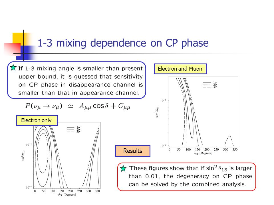 1-3 mixing dependence on CP phase Electron only Electron and Muon Results