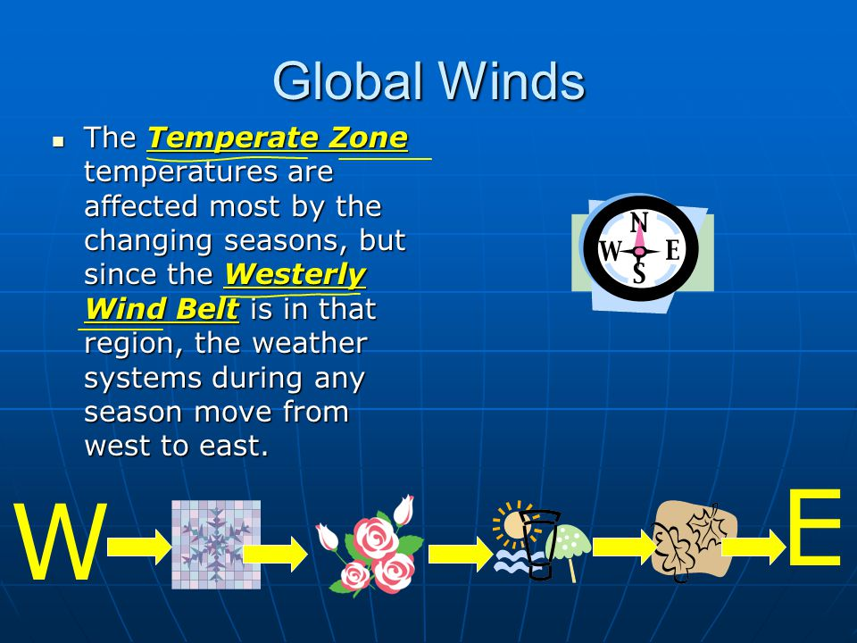 Global Winds The Temperate Zone temperatures are affected most by the changing seasons, but since the Westerly Wind Belt is in that region, the weather systems during any season move from west to east.