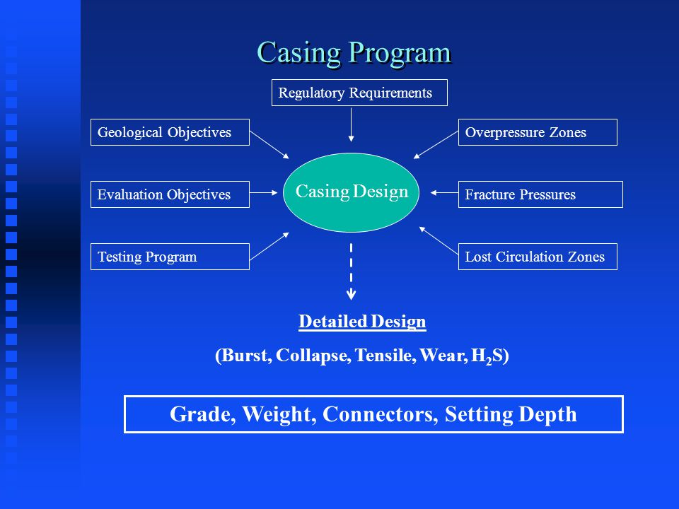 Casing Program Casing Design Geological Objectives Evaluation Objectives Testing Program Overpressure Zones Fracture Pressures Lost Circulation Zones Detailed Design (Burst, Collapse, Tensile, Wear, H 2 S) Grade, Weight, Connectors, Setting Depth Regulatory Requirements