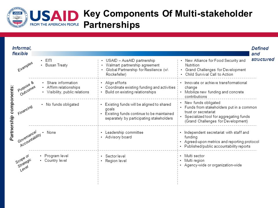 Key Components Of Multi-stakeholder Partnerships Informal, flexible Defined and structured Examples EITI Busan Treaty New Alliance for Food Security and Nutrition Grand Challenges for Development Child Survival Call to Action USAID – AusAID partnership Walmart partnership agreement Global Partnership for Resilience (w\ Rockefeller) Purpose & Outcomes Share information Affirm relationships Visibility, public relations Innovate or achieve transformational change Mobilize new funding and concrete contributions Align efforts Coordinate existing funding and activities Build on existing relationships Financing Existing funds will be aligned to shared goals Existing funds continue to be maintained separately by participating stakeholders New funds obligated Funds from stakeholders put in a common trust or secretariat Specialized tool for aggregating funds (Grand Challenges for Development) No funds obligated Governance/ Accountability Leadership committee Advisory board Independent secretariat with staff and funding Agreed-upon metrics and reporting protocol Published/public accountability reports None Scope or Strategic Level Sector level Region level Multi sector Multi region Agency-wide or organization-wide Program level Country level Partnership components: