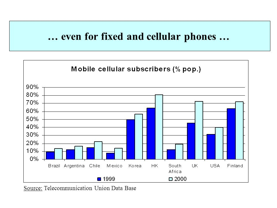 … even for fixed and cellular phones … Source: Telecommunication Union Data Base