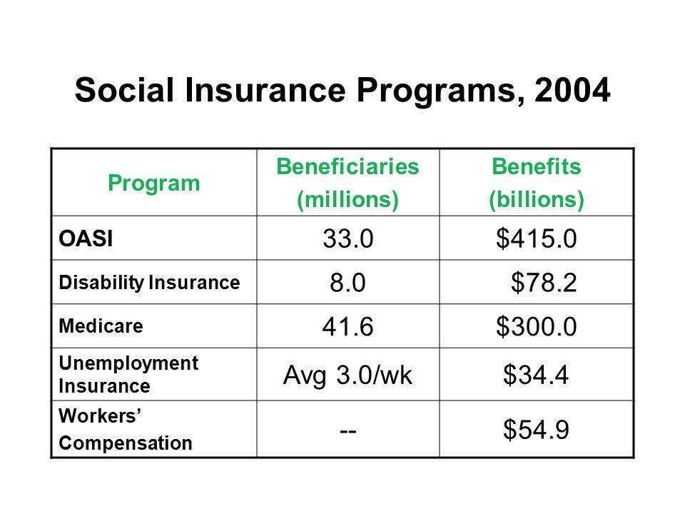 Social Insurance Programs, 2004 Program Beneficiaries (millions) Benefits (billions) OASI 33.0$415.0 Disability Insurance 8.0 $78.2 Medicare 41.6$300.0 Unemployment Insurance Avg 3.0/wk$34.4 Workers' Compensation --$54.9