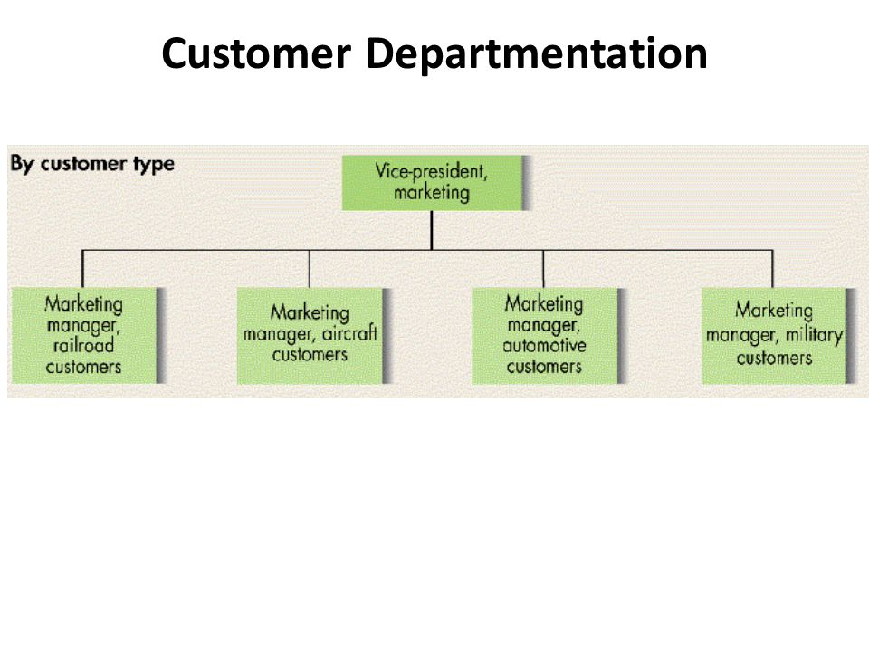 Customer Departmentation