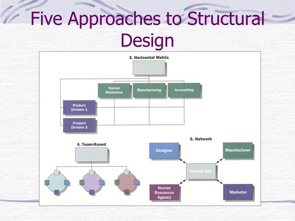 Five Approaches to Structural Design Slide 2