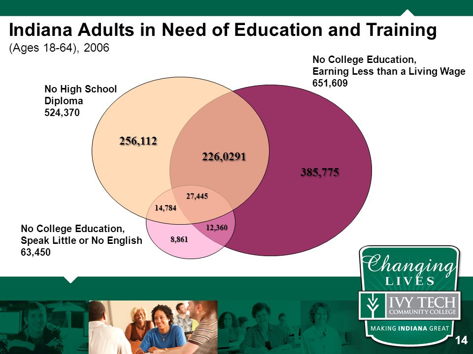 Indiana Adults in Need of Education and Training (Ages 18-64), 2006 No College Education, Earning Less than a Living Wage 651,609 No High School Diploma 524,370 No College Education, Speak Little or No English 63, , , ,775 27,445 12,360 8,861 14,784 14