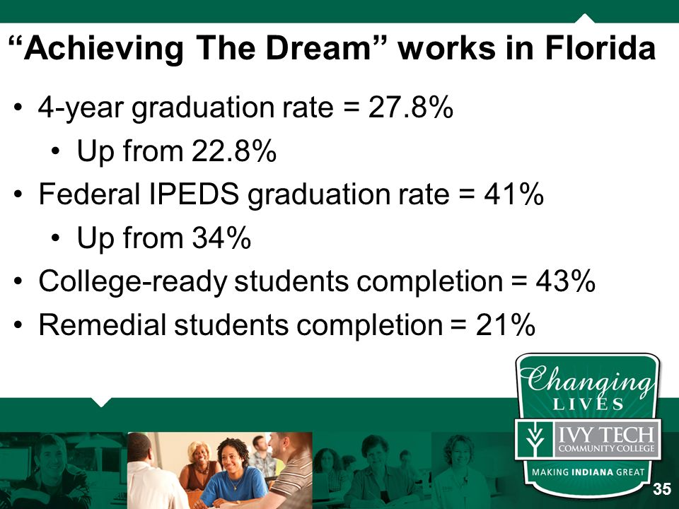 Achieving The Dream works in Florida 4-year graduation rate = 27.8% Up from 22.8% Federal IPEDS graduation rate = 41% Up from 34% College-ready students completion = 43% Remedial students completion = 21% 35
