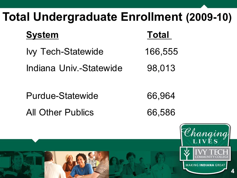 Total Undergraduate Enrollment ( ) System Total Ivy Tech-Statewide166,555 Indiana Univ.-Statewide 98,013 Purdue-Statewide 66,964 All Other Publics 66,586 4