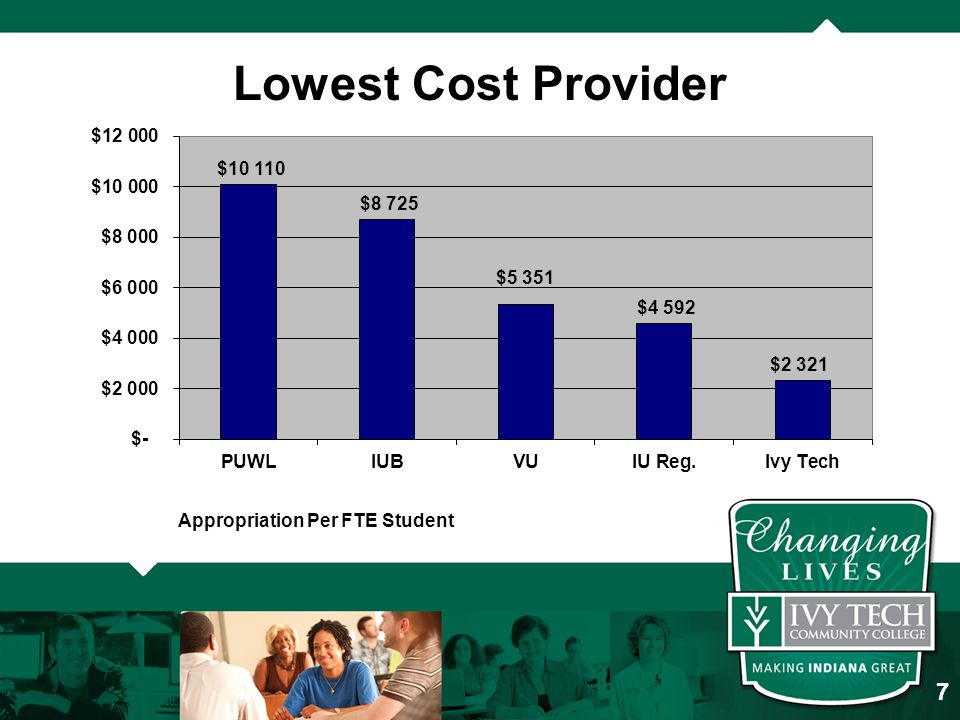 Lowest Cost Provider Appropriation Per FTE Student 7