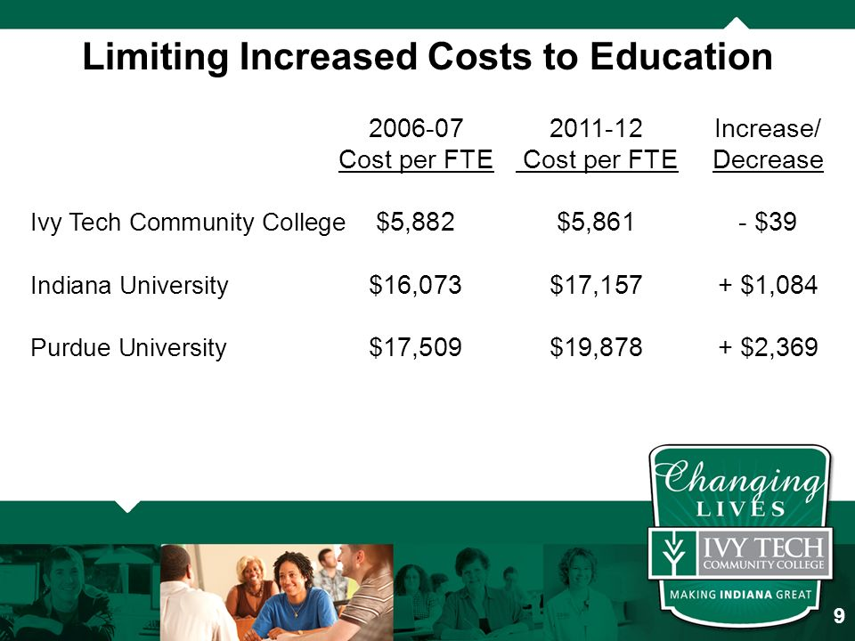 Limiting Increased Costs to Education Increase/ Cost per FTE Cost per FTEDecrease Ivy Tech Community College $5,882$5,861- $39 Indiana University $16,073$17,157+ $1,084 Purdue University $17,509$19,878+ $2,369 9